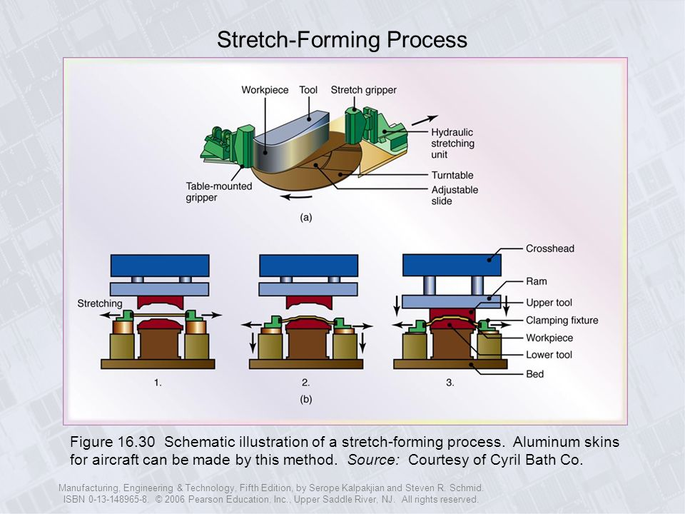 Stretch-Forming Process