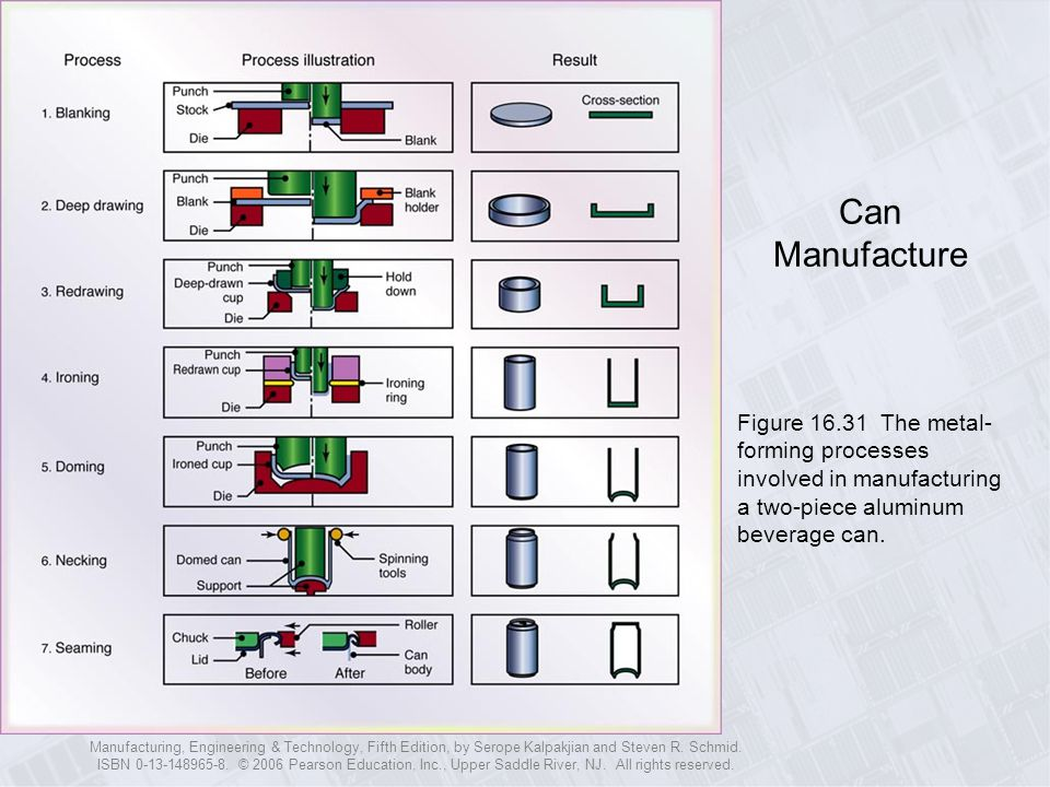 Can Manufacture Figure 16.31 The metal-forming processes involved in manufacturing a two-piece aluminum beverage can.