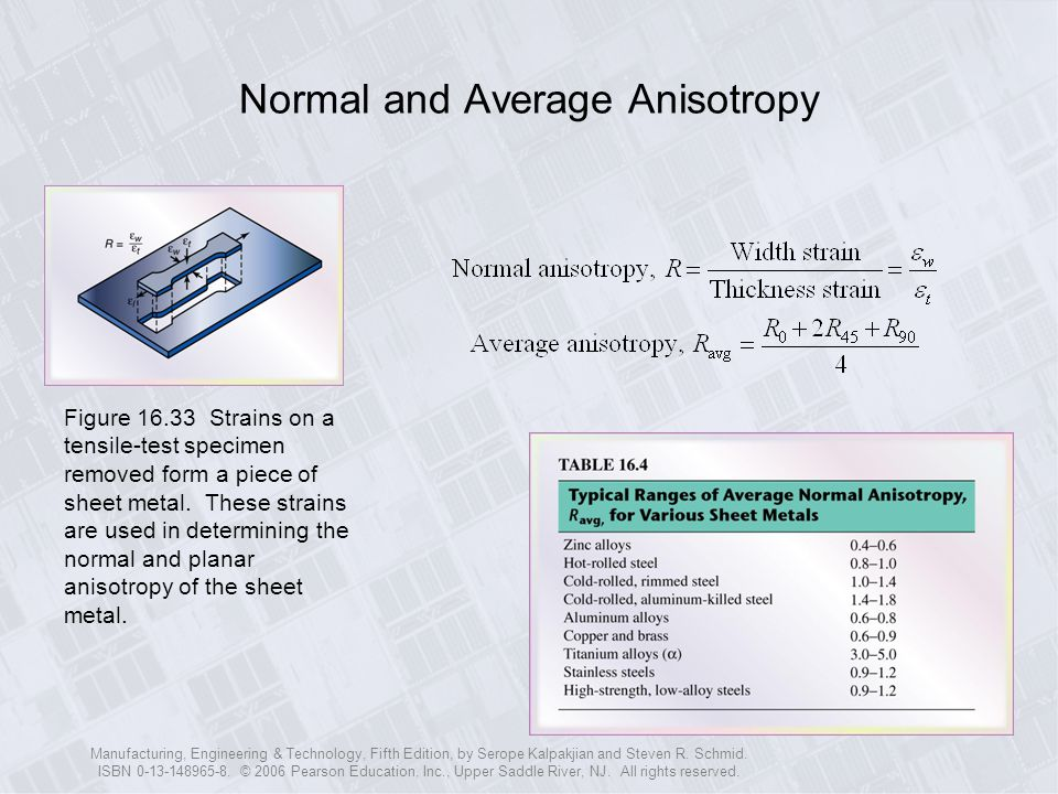 Normal and Average Anisotropy