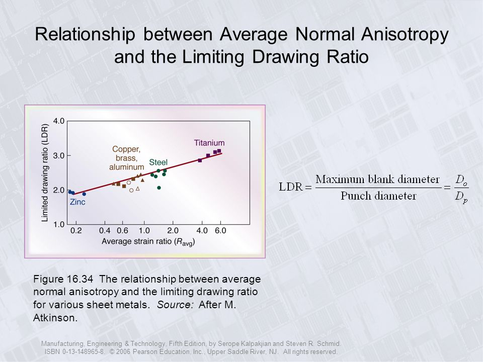 Relationship between Average Normal Anisotropy and the Limiting Drawing Ratio