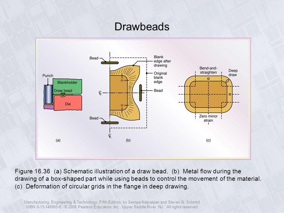 Drawbeads
