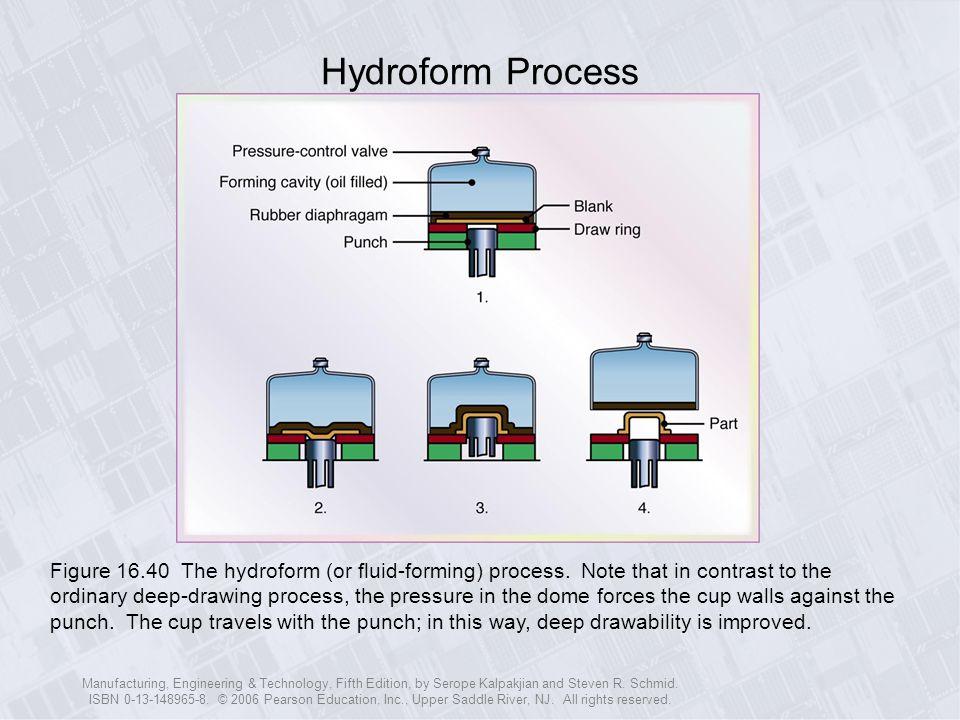 Hydroform Process