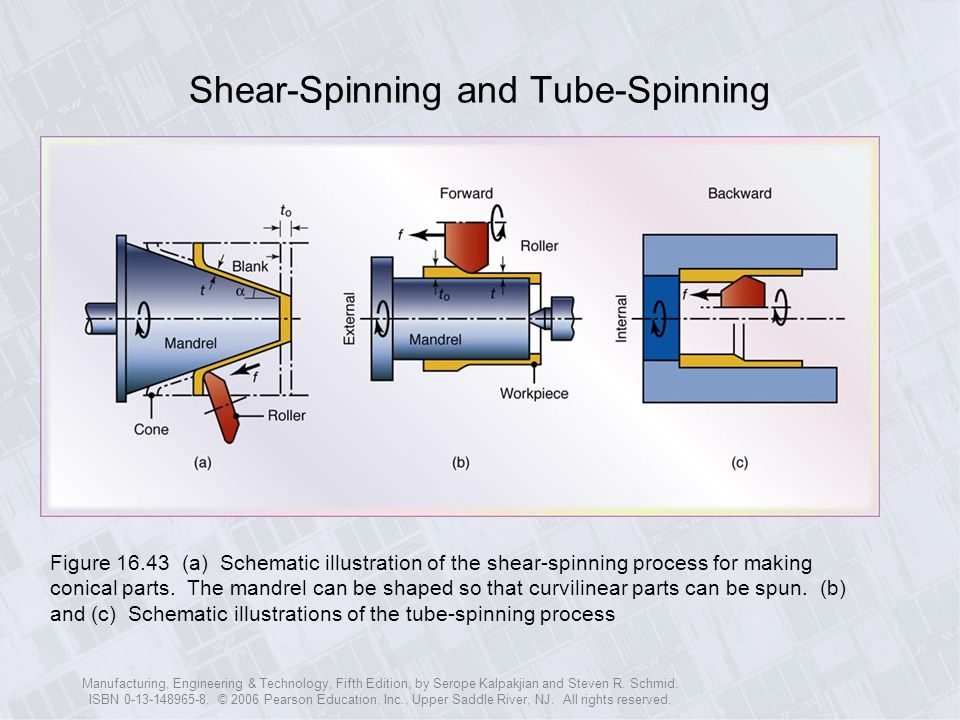 Shear-Spinning and Tube-Spinning