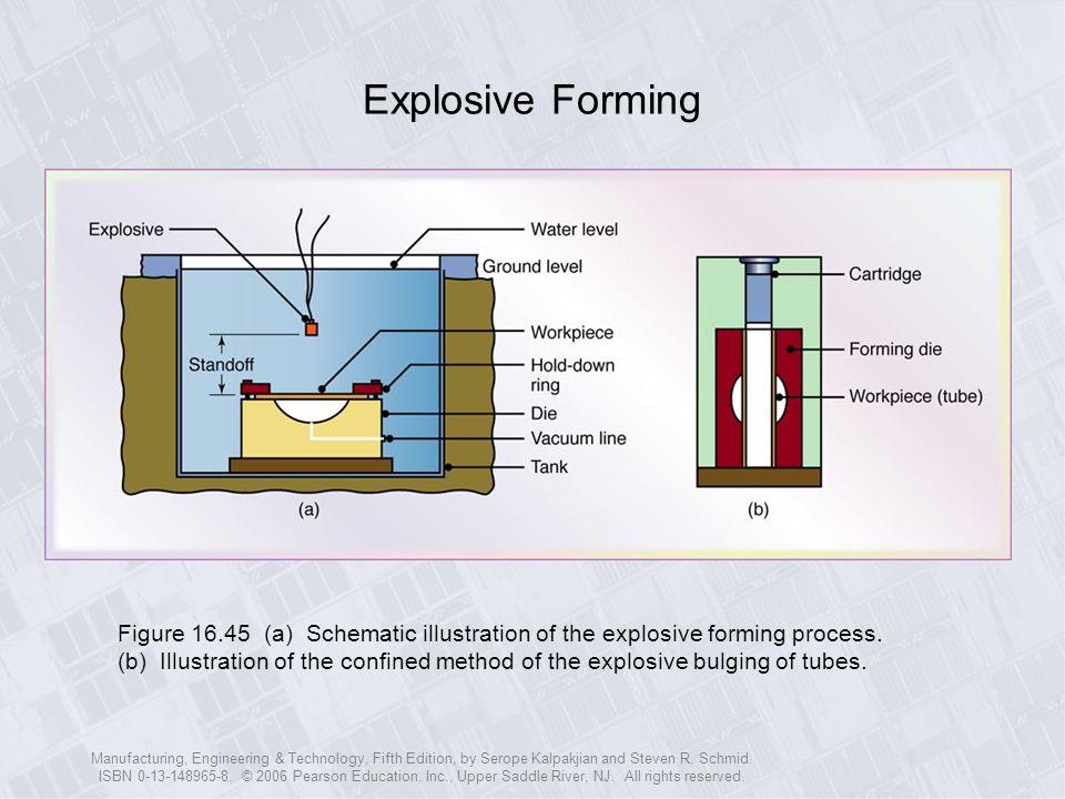 Explosive Forming