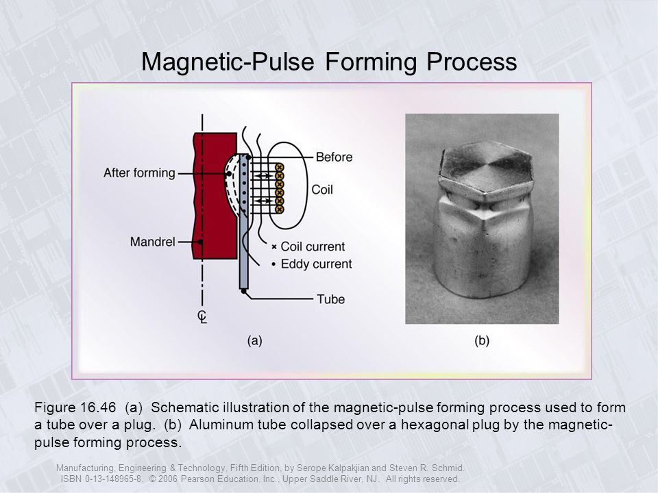 Magnetic-Pulse Forming Process