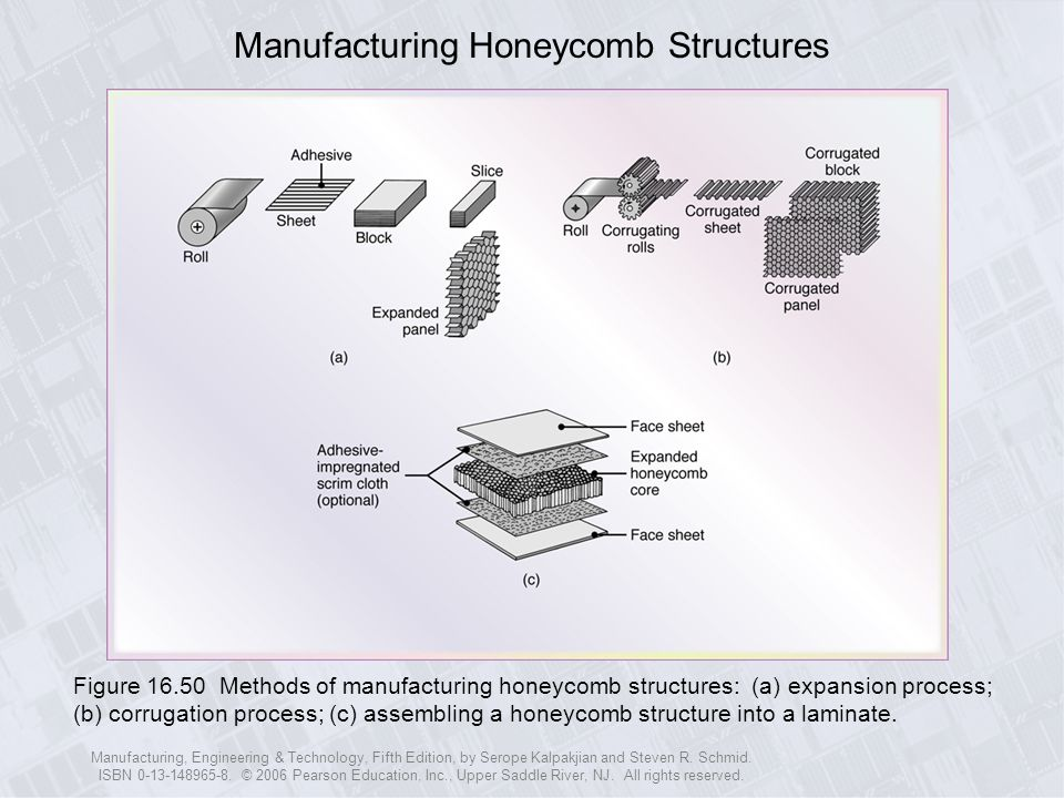 Manufacturing Honeycomb Structures