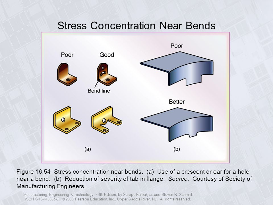 Stress Concentration Near Bends
