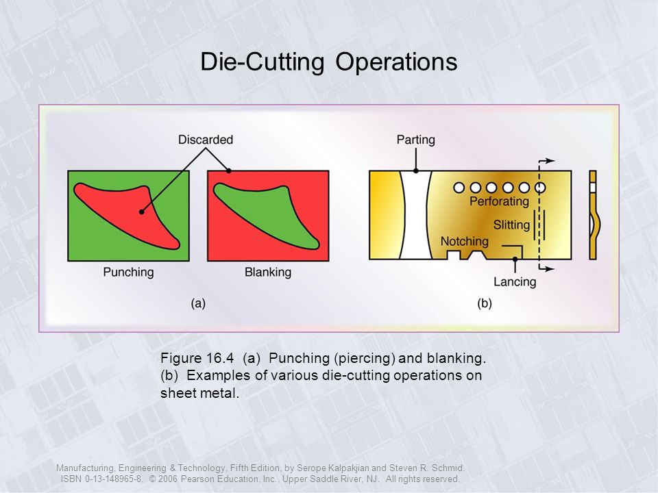 Die-Cutting Operations