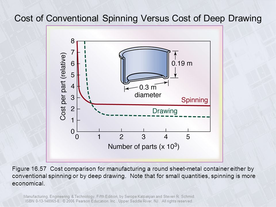 Cost of Conventional Spinning Versus Cost of Deep Drawing