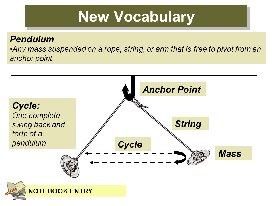 New Vocabulary Pendulum Anchor Point Cycle: String Cycle Mass
