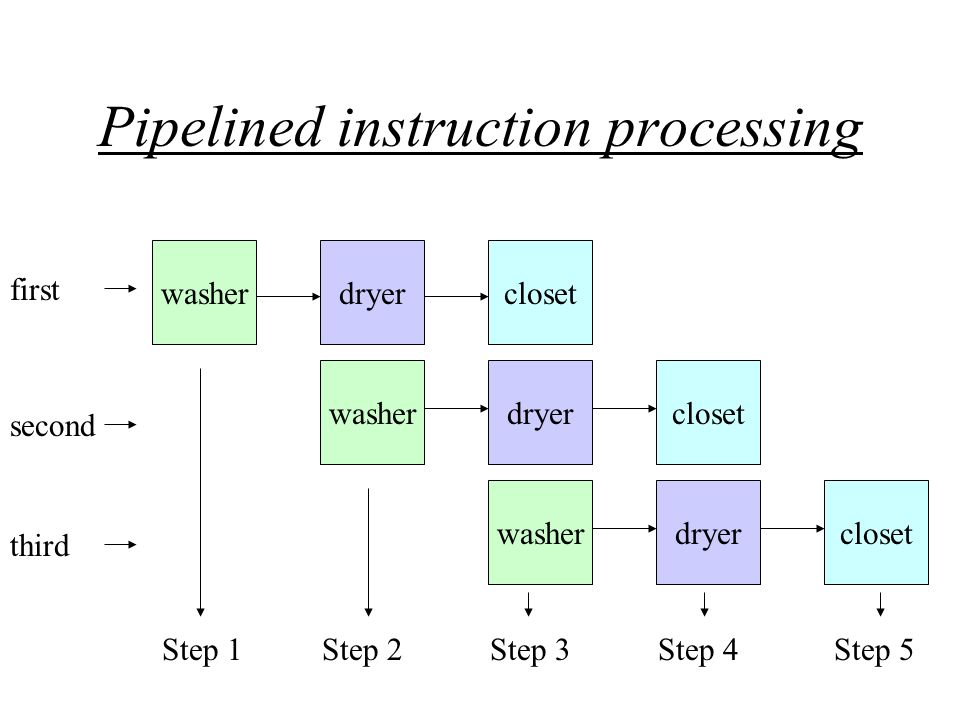 Pipelined instruction processing