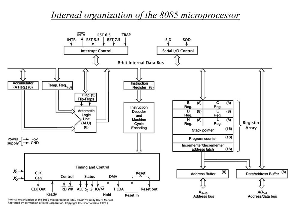 Internal organization of the 8085 microprocessor