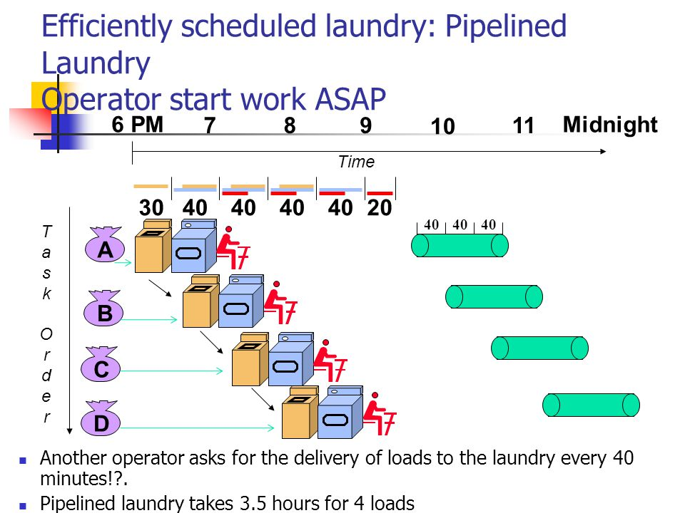 Efficiently scheduled laundry: Pipelined Laundry Operator start work ASAP