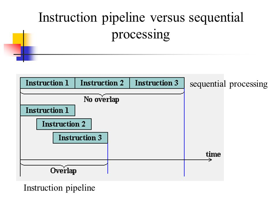 Instruction pipeline versus sequential processing