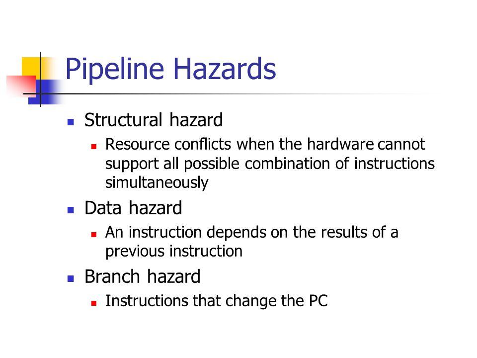 Pipeline Hazards Structural hazard Data hazard Branch hazard