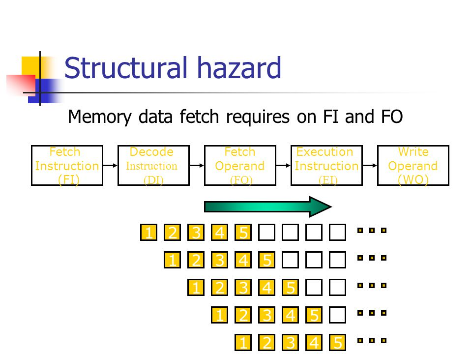 Structural hazard Memory data fetch requires on FI and FO S1 S2 S3 S4