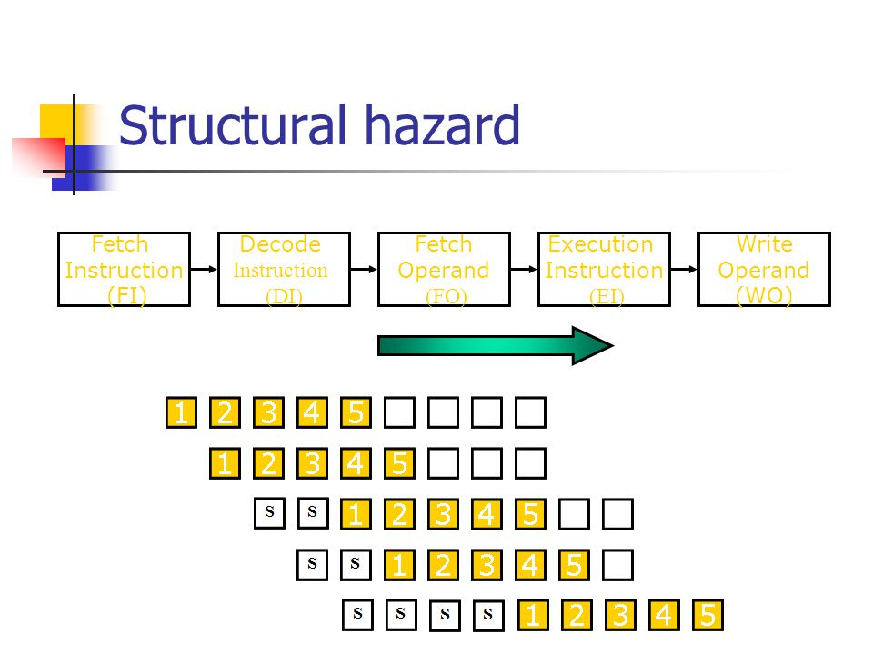 Structural hazard Time Fetch Instruction (FI) Decode Instruction (DI)