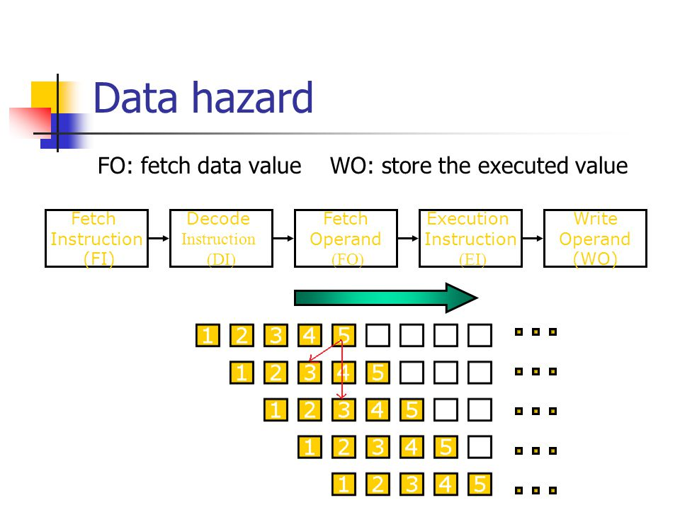 Data hazard FO: fetch data value WO: store the executed value S1 S2 S3