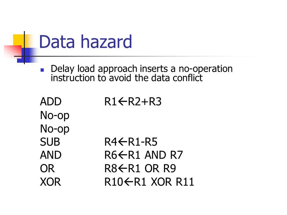 Data hazard ADD R1R2+R3 No-op SUB R4R1-R5 AND R6R1 AND R7