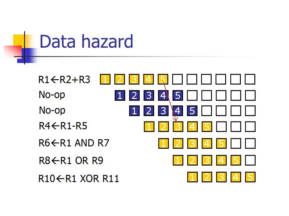 Data hazard