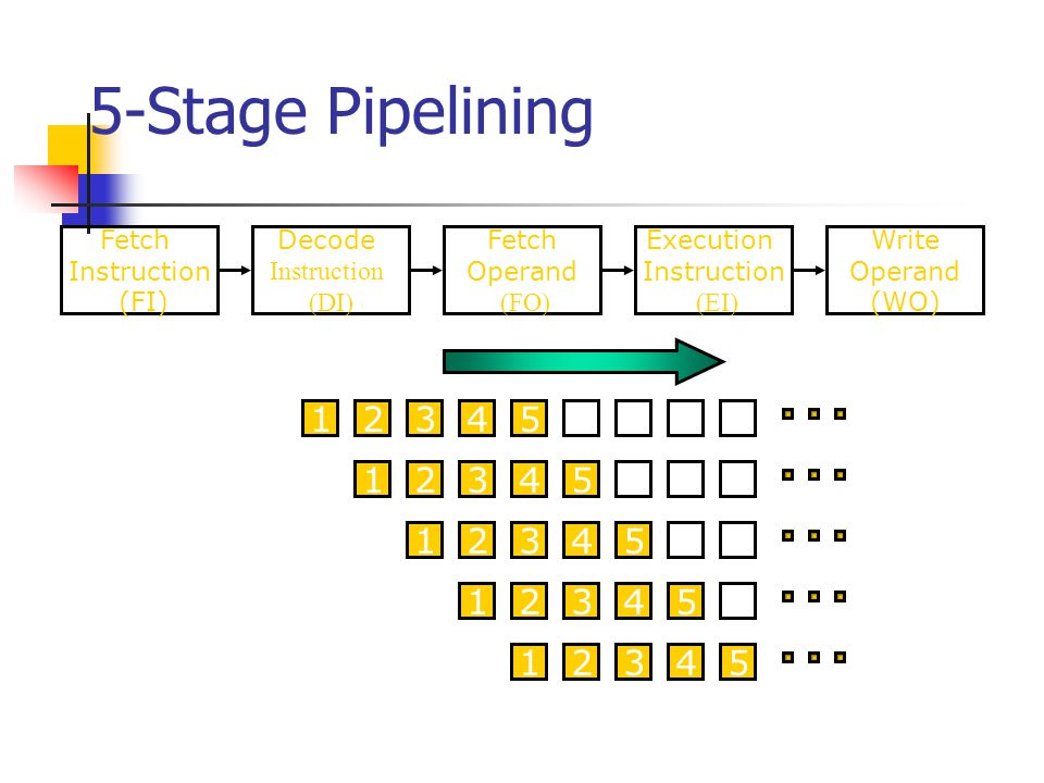 5-Stage Pipelining Time 1 2 3 4 9 8 7 6 5 S1 S2 S5 S3 S4 Fetch