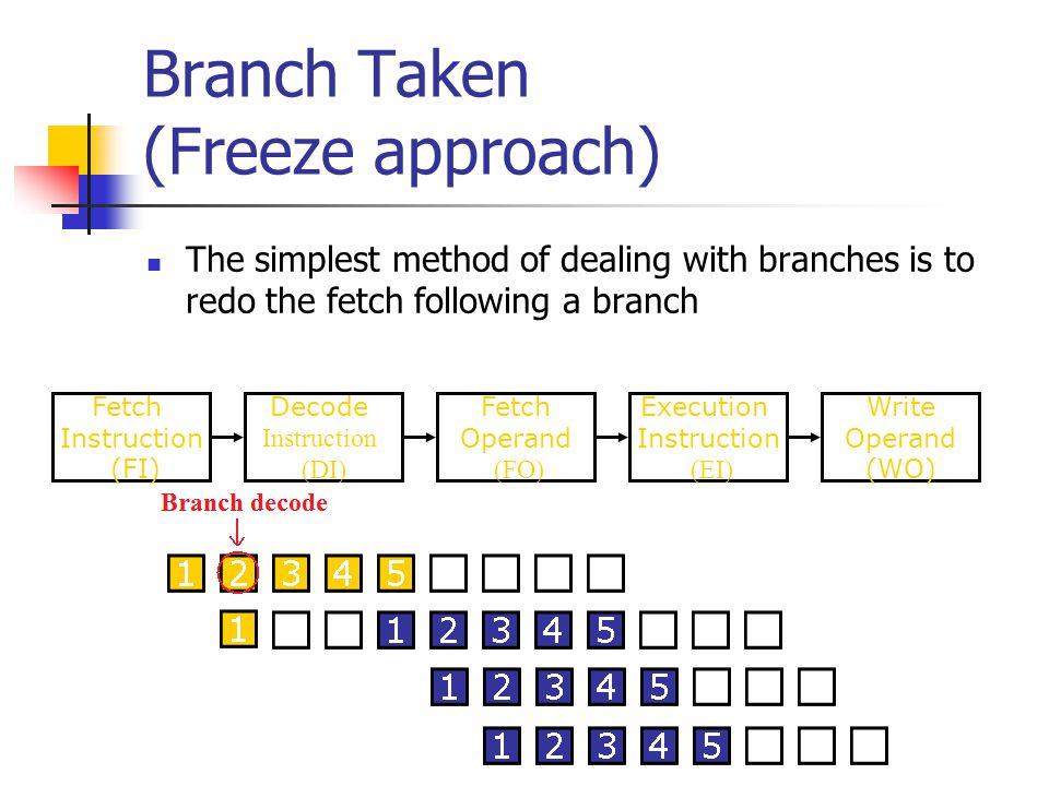 Branch Taken (Freeze approach)