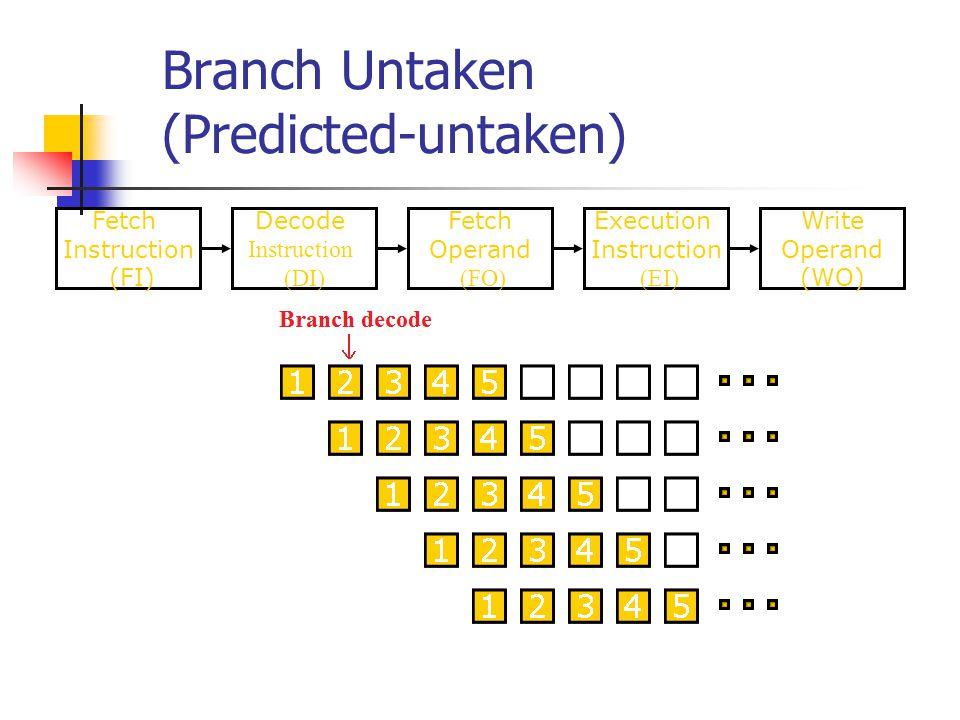 Branch Untaken (Predicted-untaken)