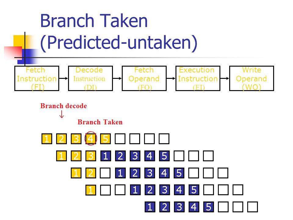 Branch Taken (Predicted-untaken)