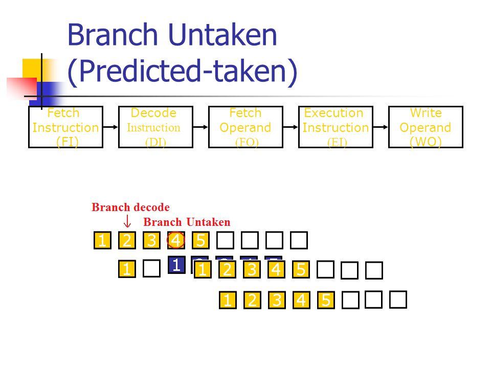 Branch Untaken (Predicted-taken)