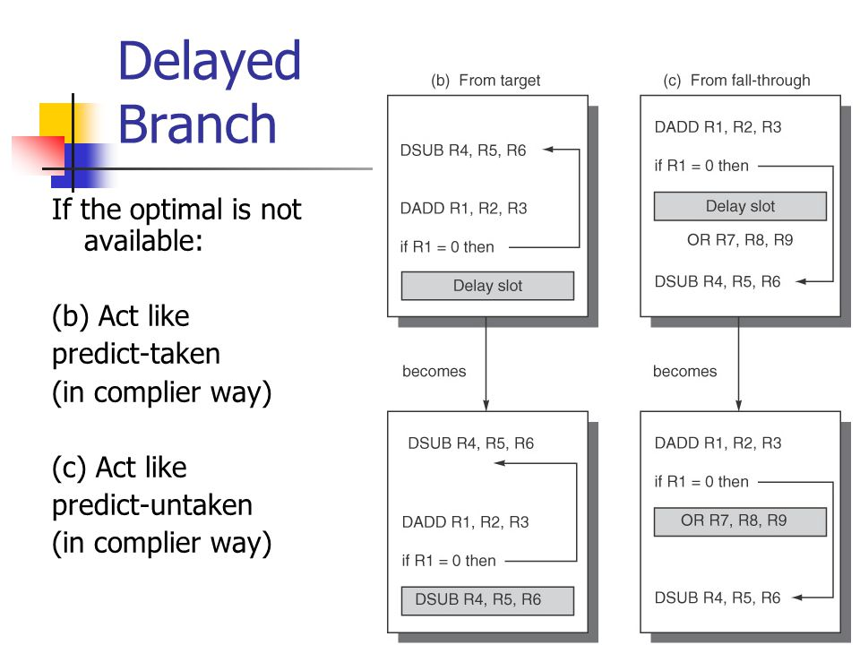 Delayed Branch If the optimal is not available: (b) Act like