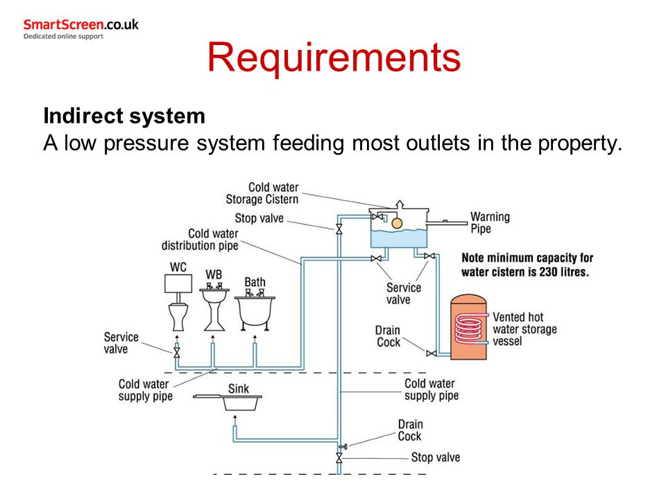 Requirements Indirect system A low pressure system feeding most outlets in the property.