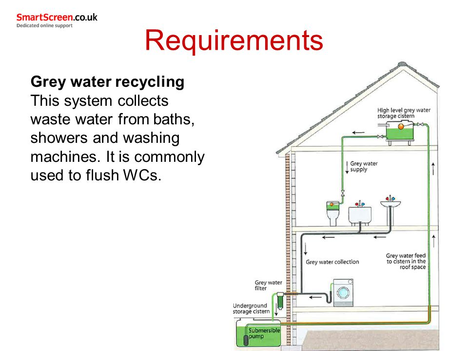 Requirements Grey water recycling This system collects waste water from baths, showers and washing machines.