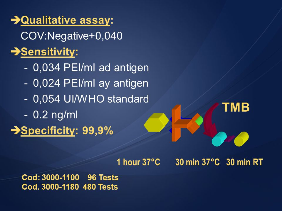 TMB Qualitative assay: COV:Negative+0,040 Sensitivity: