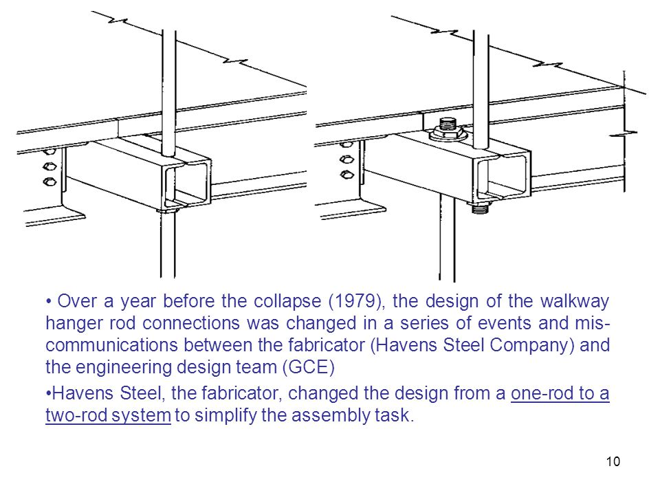 Over a year before the collapse (1979), the design of the walkway hanger rod connections was changed in a series of events and mis-communications between the fabricator (Havens Steel Company) and the engineering design team (GCE)
