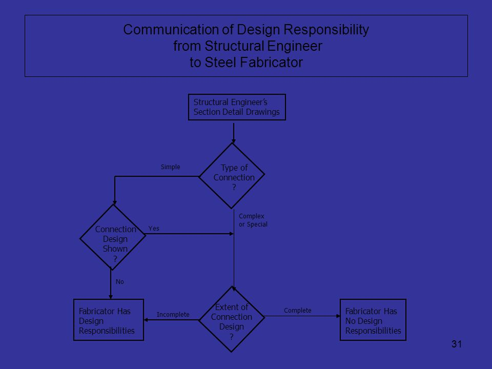 Communication of Design Responsibility from Structural Engineer to Steel Fabricator