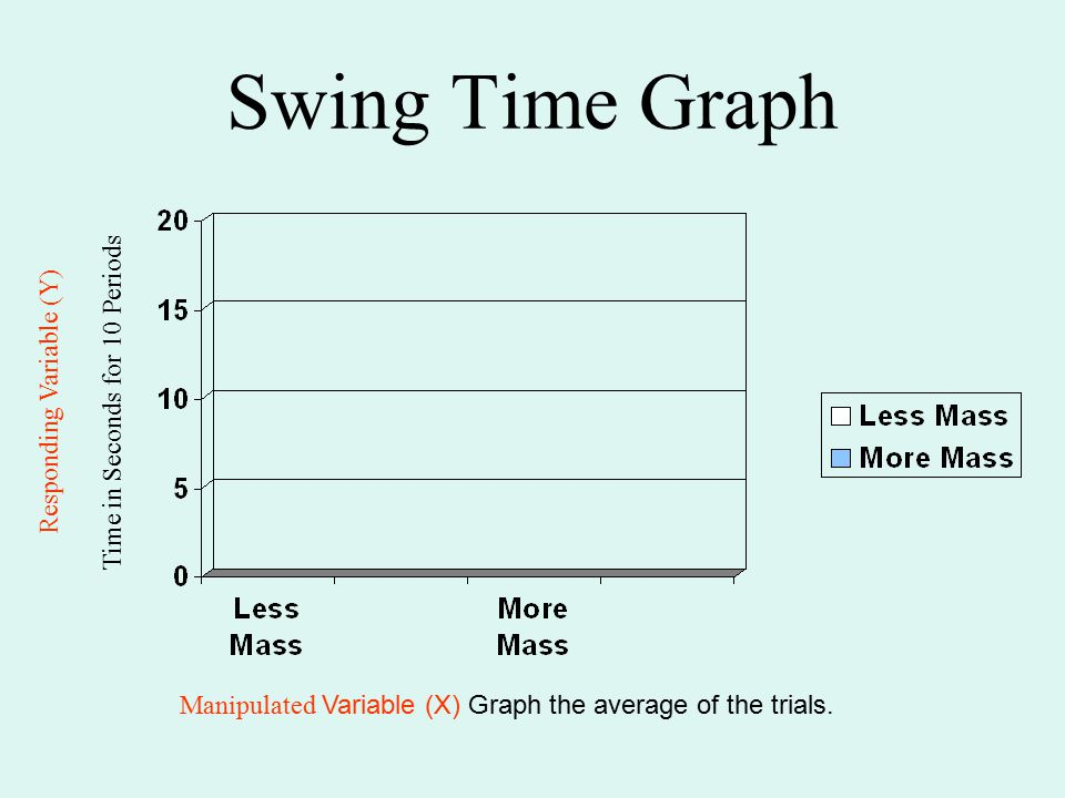 Swing Time Graph Time in Seconds for 10 Periods