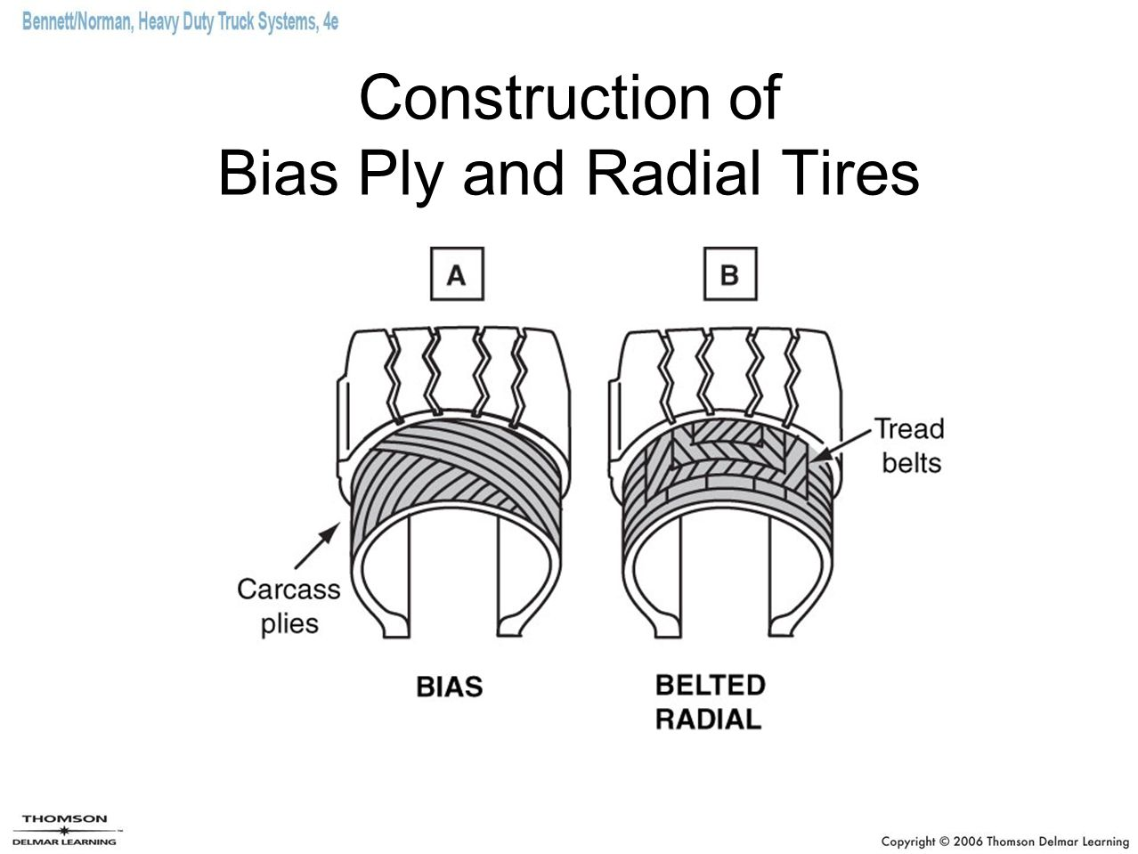 Construction of Bias Ply and Radial Tires