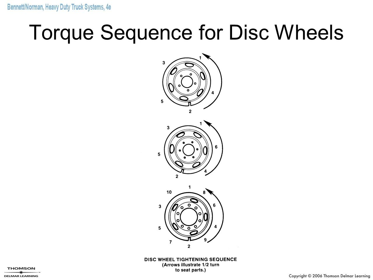 Torque Sequence for Disc Wheels