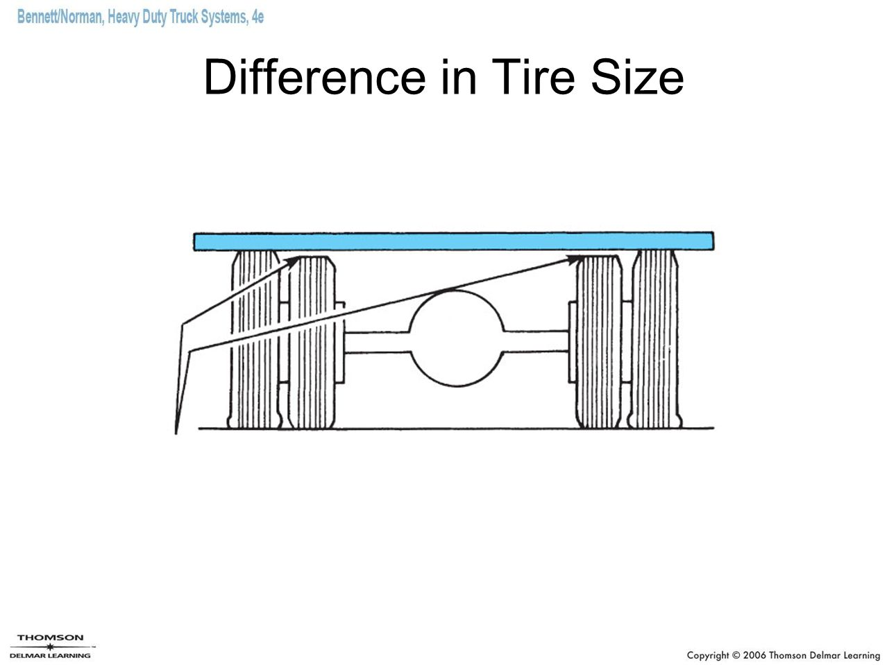 Difference in Tire Size