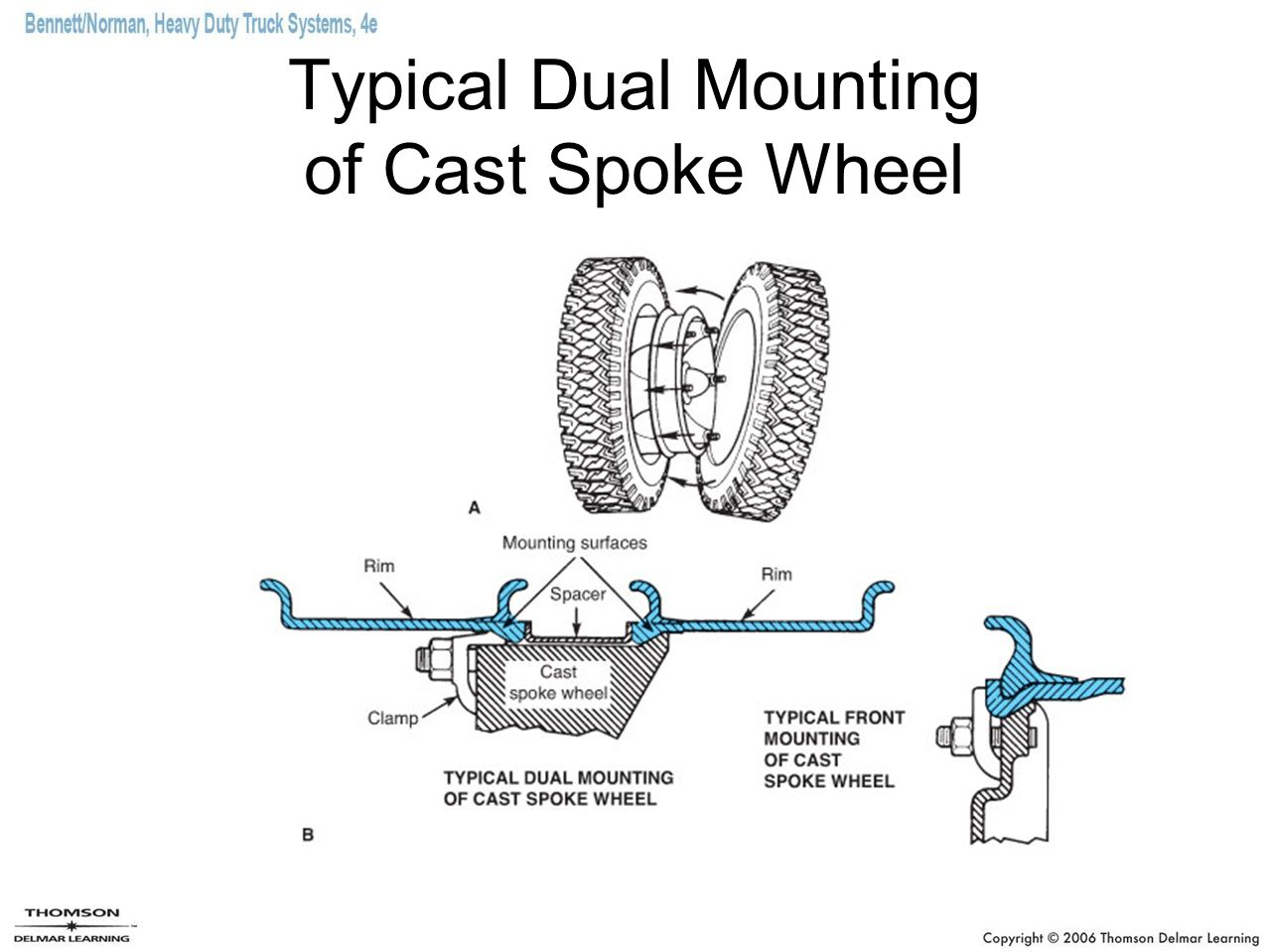Typical Dual Mounting of Cast Spoke Wheel