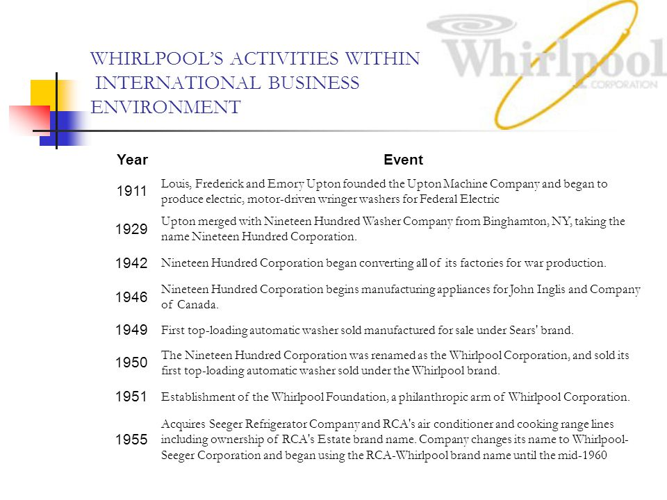 WHIRLPOOL'S ACTIVITIES WITHIN INTERNATIONAL BUSINESS ENVIRONMENT