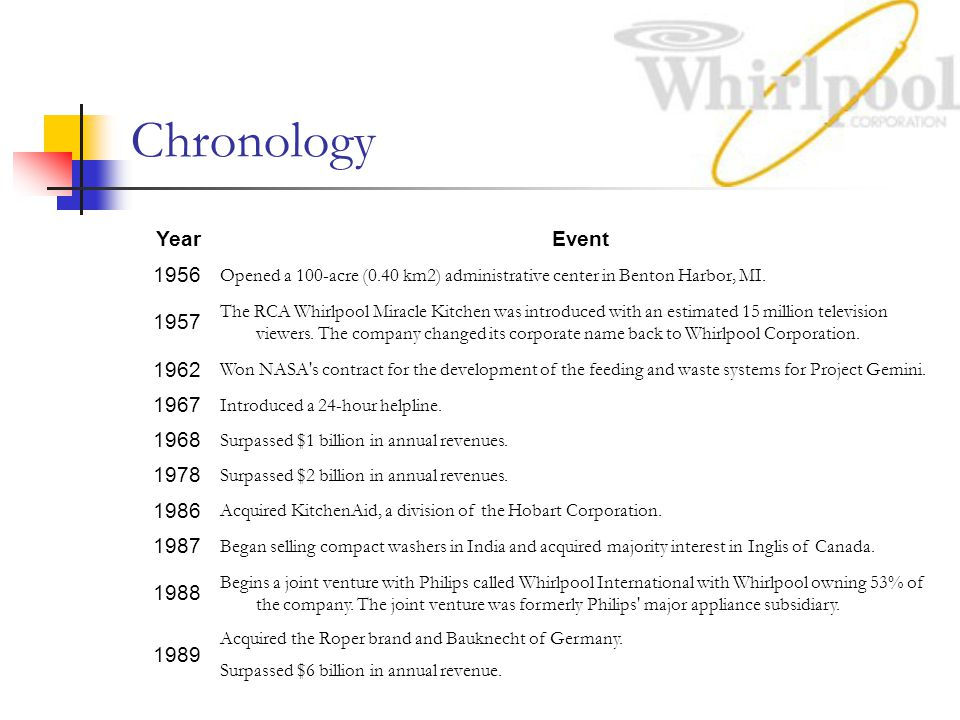 Chronology Year. Event. 1956. Opened a 100-acre (0.40 km2) administrative center in Benton Harbor, MI.