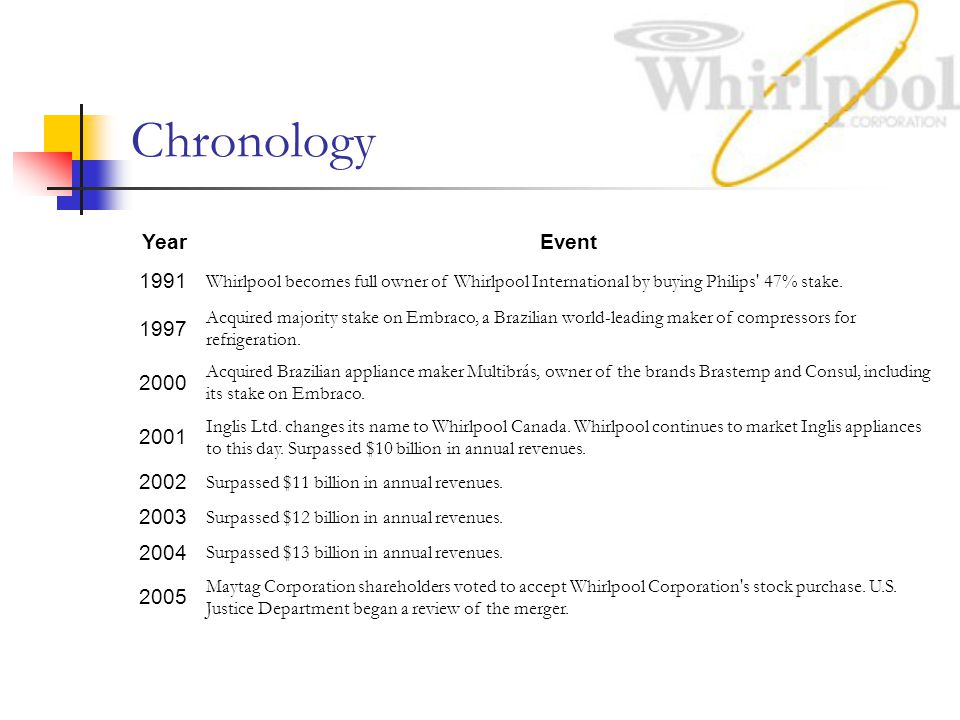 Chronology Year. Event. 1991. Whirlpool becomes full owner of Whirlpool International by buying Philips 47% stake.