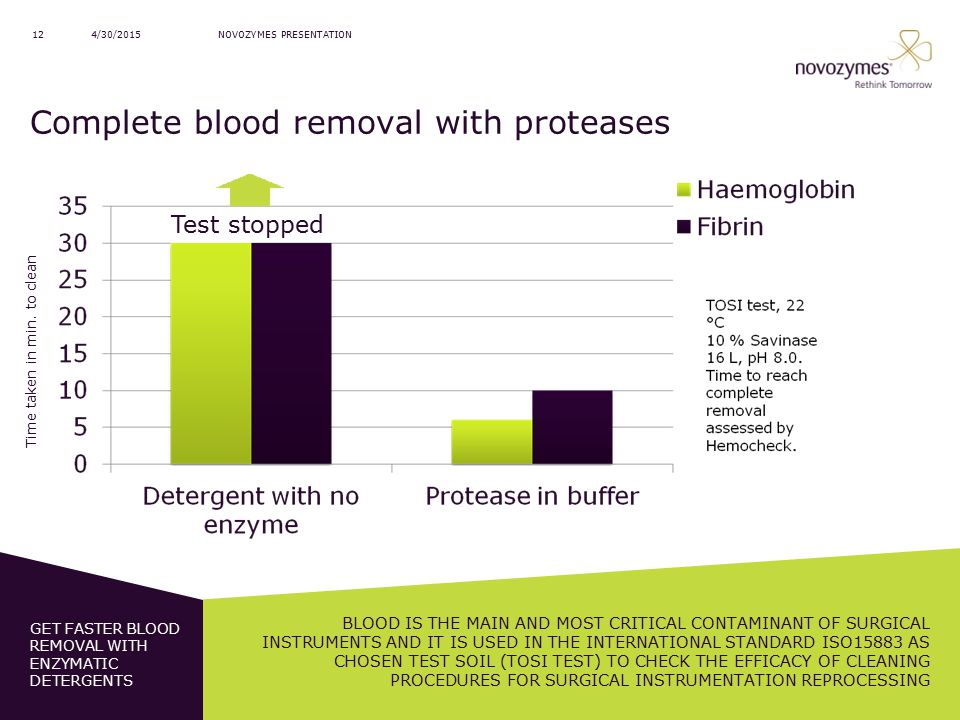 Complete blood removal with proteases