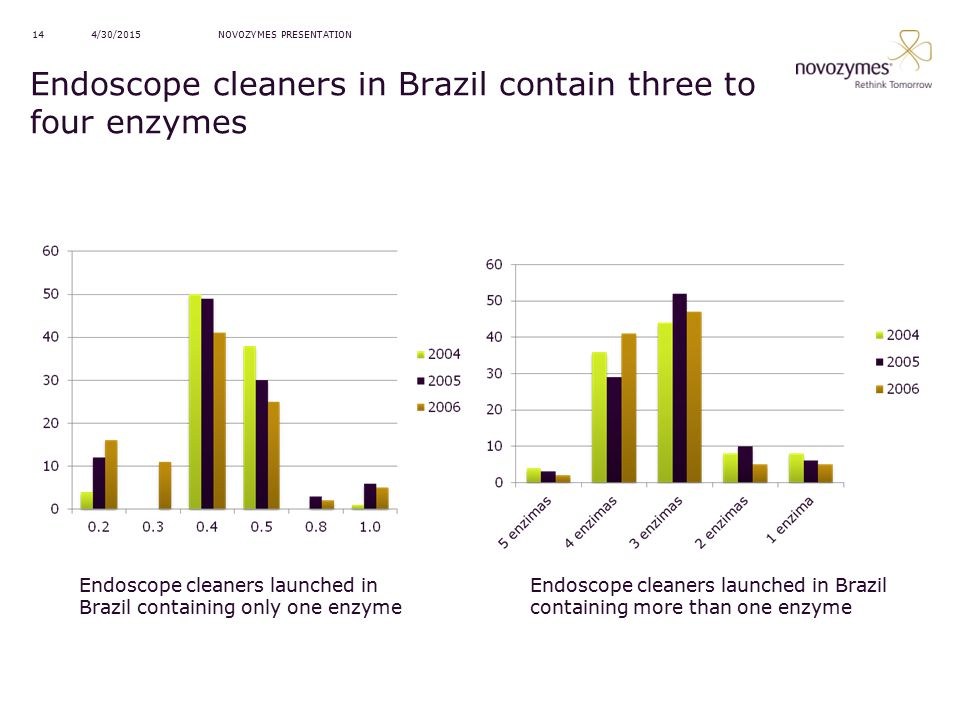 Endoscope cleaners in Brazil contain three to four enzymes