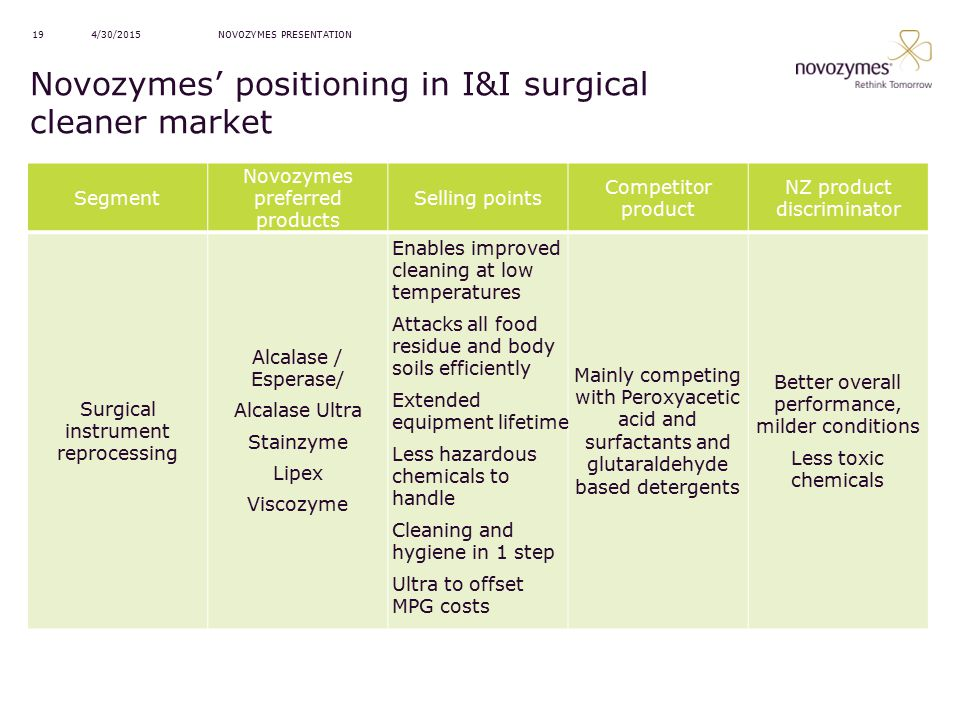 Novozymes' positioning in I&I surgical cleaner market
