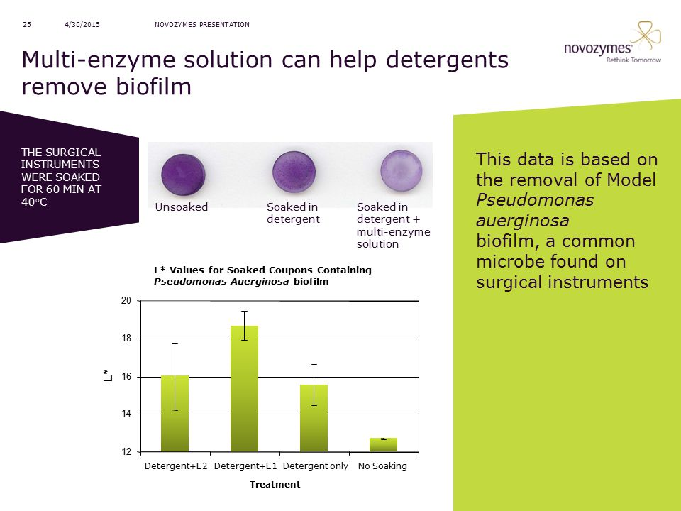 Multi-enzyme solution can help detergents remove biofilm