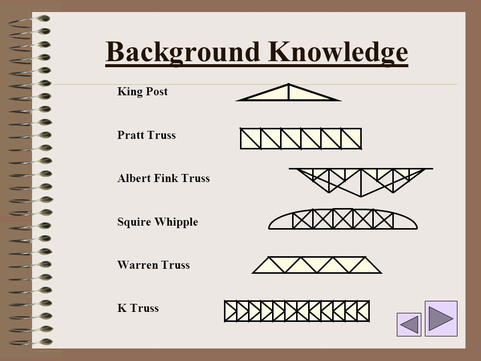 Background Knowledge King Post Pratt Truss Albert Fink Truss