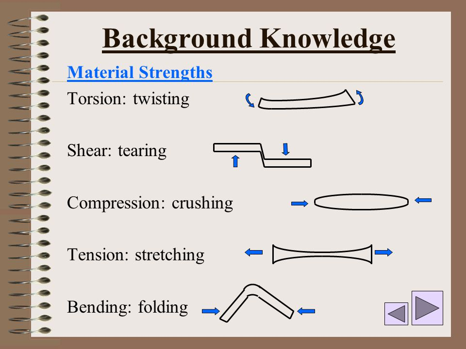 Background Knowledge Material Strengths Torsion: twisting