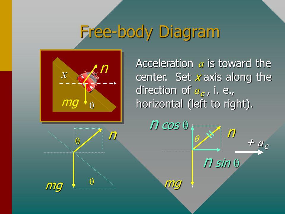 Free-body Diagram n cos q n sin q n n n x mg + ac mg mg
